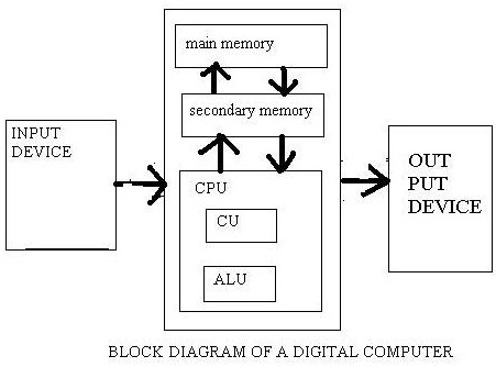 block diagram of computer   vidarbha studentsblock diagram of computer