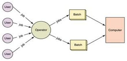 Barch Processing