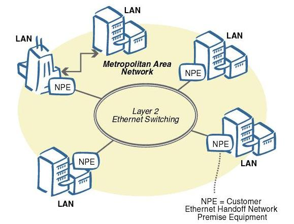 Types of network vidarbha students metropolitan area network sciox Image collections