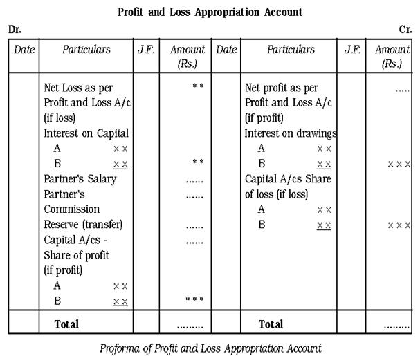 Profit and Loss Appropriation A/c Partnership | Vidarbha Students