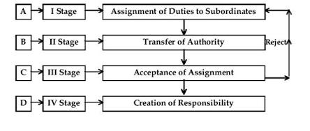 Process of Deligation of Authority