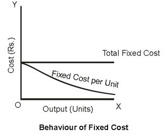 behaviour of fixed cost bcca 2nd