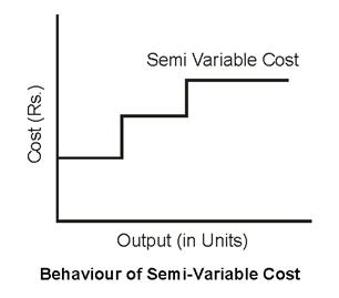 behaviour of semi-variable cost 2nd bcca