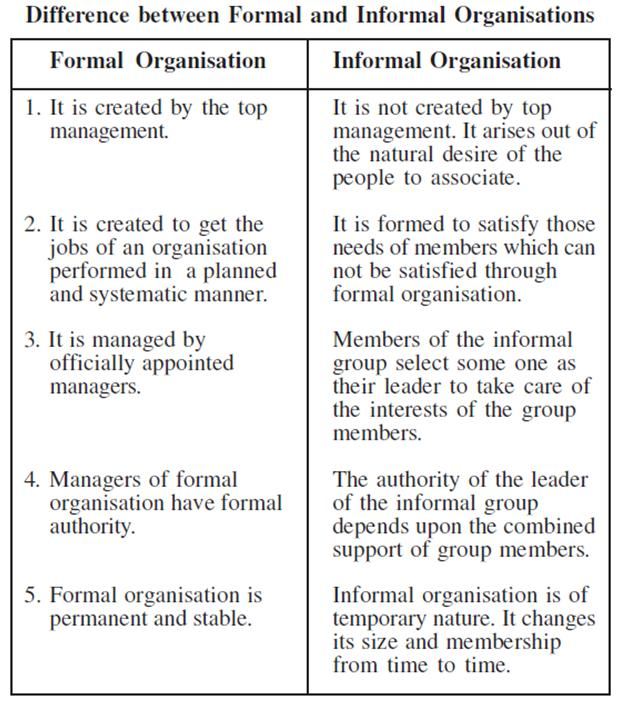 Is the difference between formal informal and quasi formal communication channels