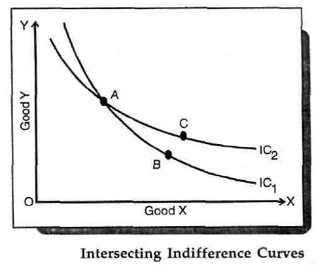 indiffernce curve ngp bcca 1st year