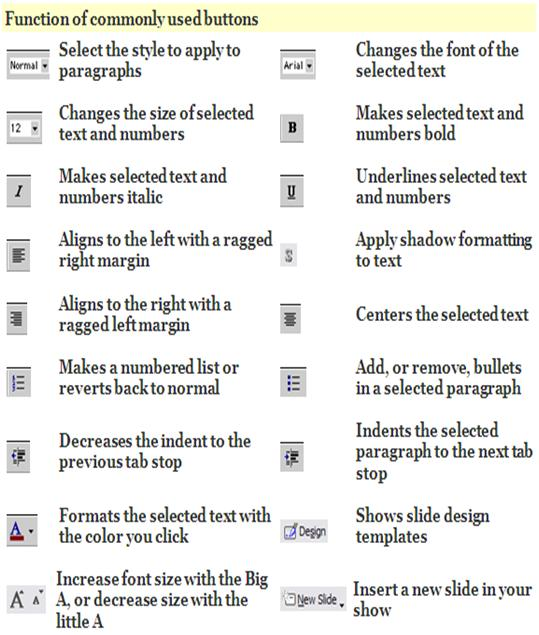 power point formatting function