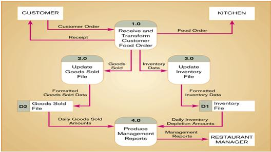 Data flow diagram dfd vidarbha students 0 level dfd an unbalanced set of data flow diagramswhy ccuart Image collections