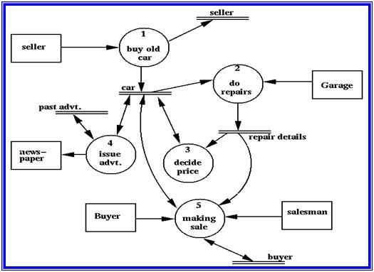 Data flow diagram dfd vidarbha students level 0 dfd ccuart Gallery
