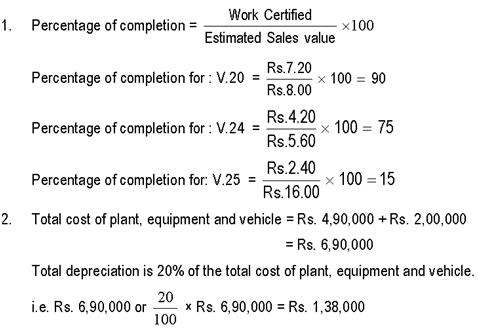 Contract costing working notes 2nd year bcca