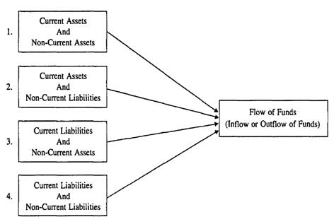 characteristics of the fund flow statements and its uses In financial accounting, a cash flow statement, also known as statement of cash flows or funds flow statement, is a financial statement that shows how changes in balance sheet accounts and income affect cash and cash equivalents, and breaks the analysis down to operating, investing, and financing activities.