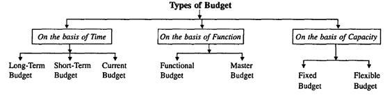 Cost ac types of budget BCCA 2nd yr