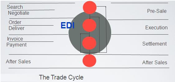 EDI trade cycle