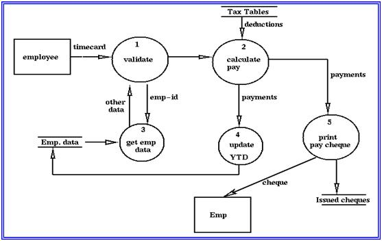 Data flow diagram dfd vidarbha students 0 level dfd 1 example payroll pay roll ccuart