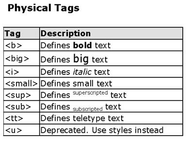 Physical Tags