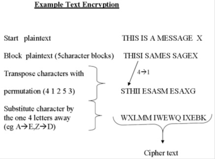 Text Encryption
