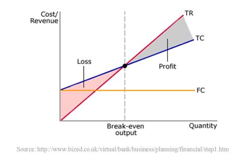 cost ac BEP diagram 2nd year bcca