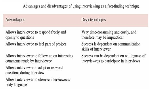 interview and its adv and disadv
