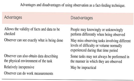 observation adv and disadv
